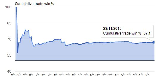 Trade win rate Automated Forex Trading Robot Leo EA, since March 2013