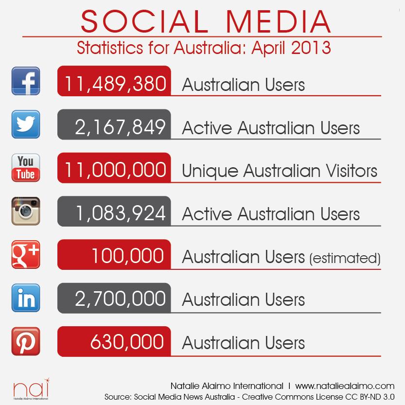 Social Media Hands-on logo