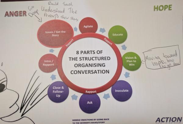 The SOC example diagram