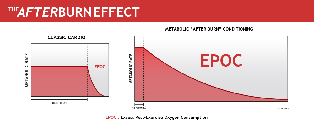 The AfterBurn Effect