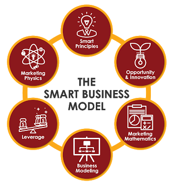 Building Smart Business 6 Strategies