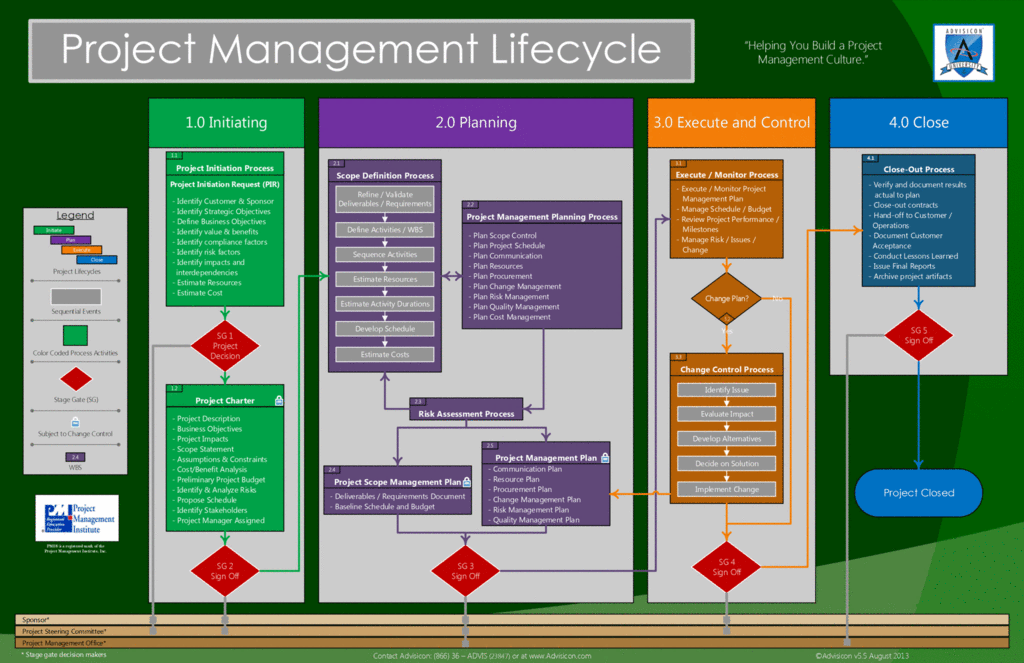 Project Management Lifecycle Flowchart