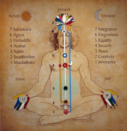 Sahaja Yoga Meditation Vancouver BC