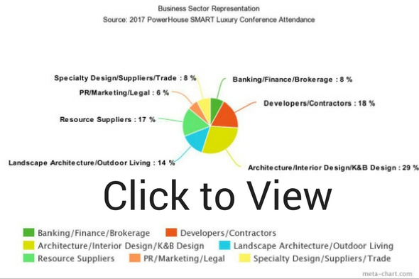 Click to view 2017 PHS Luxury Conference Attendees