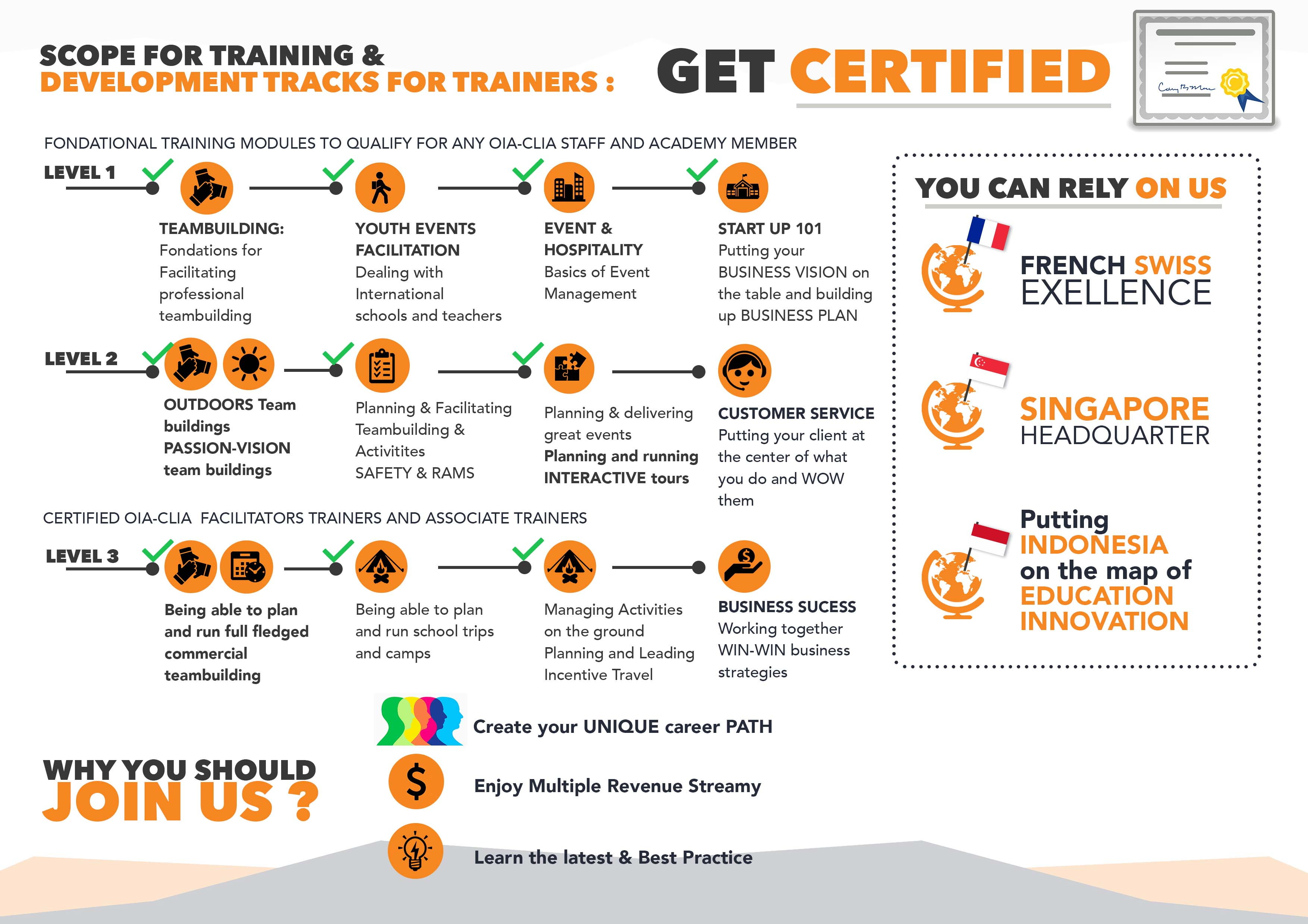 Become a guide - Earn and Learn Training