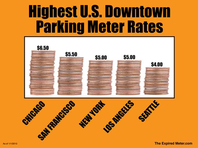 Highest US parking meter rates