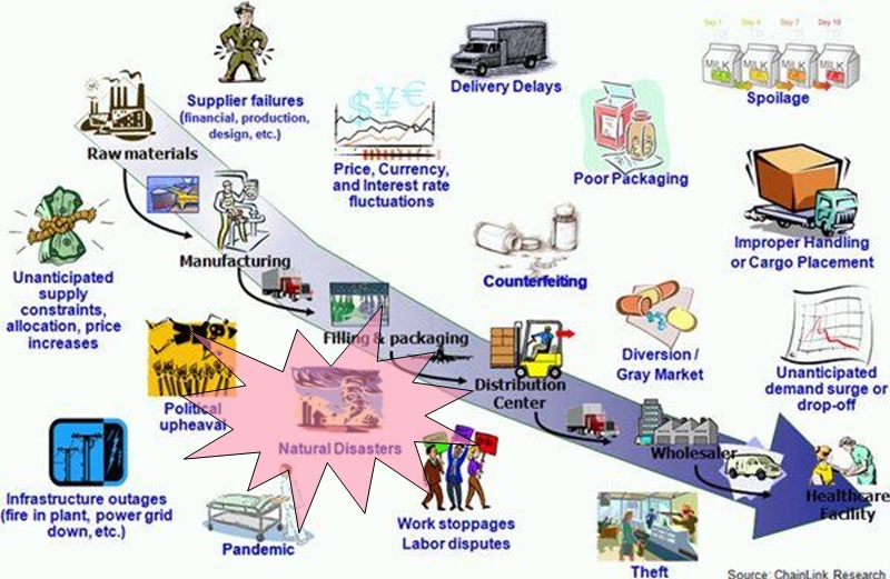research skills supply chain management assignment Individual assignment  the domain of operations and supply chain management,  managerial skills and competencies required for management of.