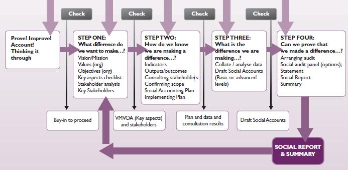 4 step diagram