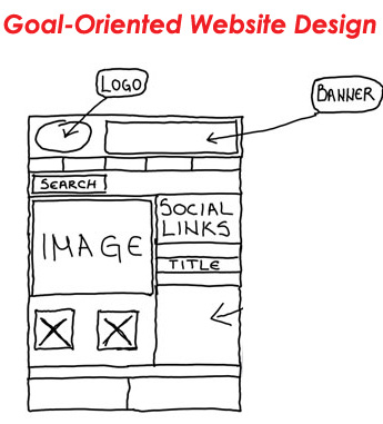 Creating a Goal-Oriented Website Design