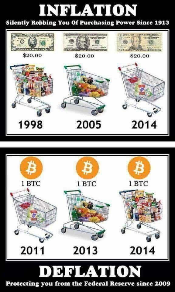 bitcoin now and before