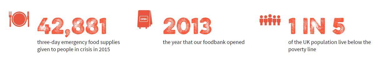 West End Food Bank stats