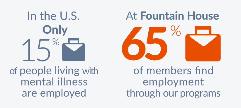 Fountain House Stats- In the US, 85% of people living with mental illness are unemployed. Through Fountain House's Employment program, members have achieved an employment rate of 65%.  Our members earn more than $2 million annually at over 40 companies throughout New York City.