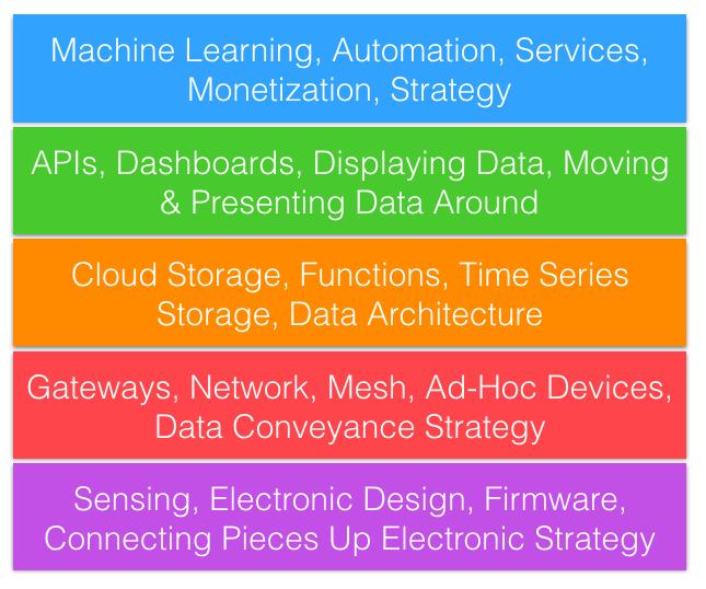 IoT Fuse Workshops 2018 Tech Stack