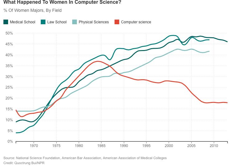 Women Computer Science