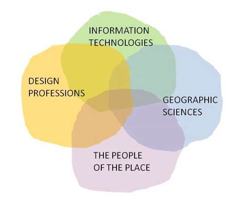 ven diagram of geodesign
