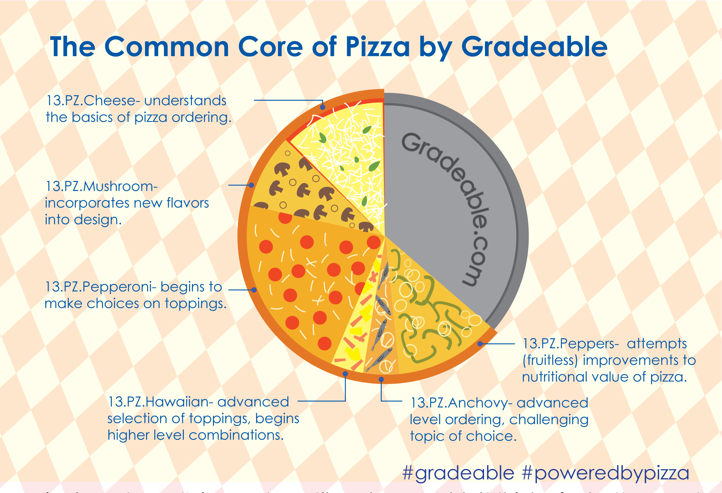 The Common Core of Pizza by Gradeable