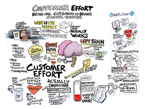 Retail Customer Experience Infographic