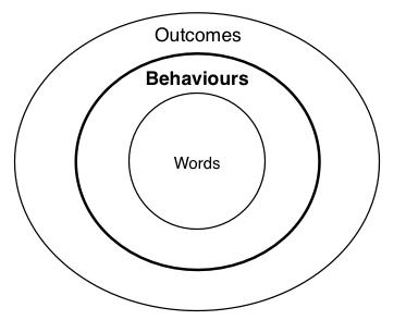valuesvirtuesmodel