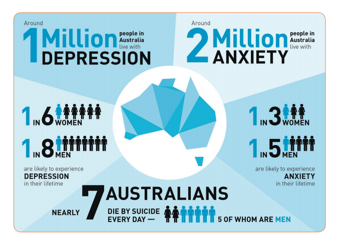 Beyond Blue infographic