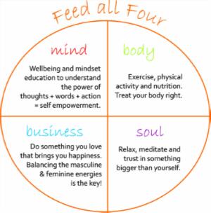 mind body busines soul