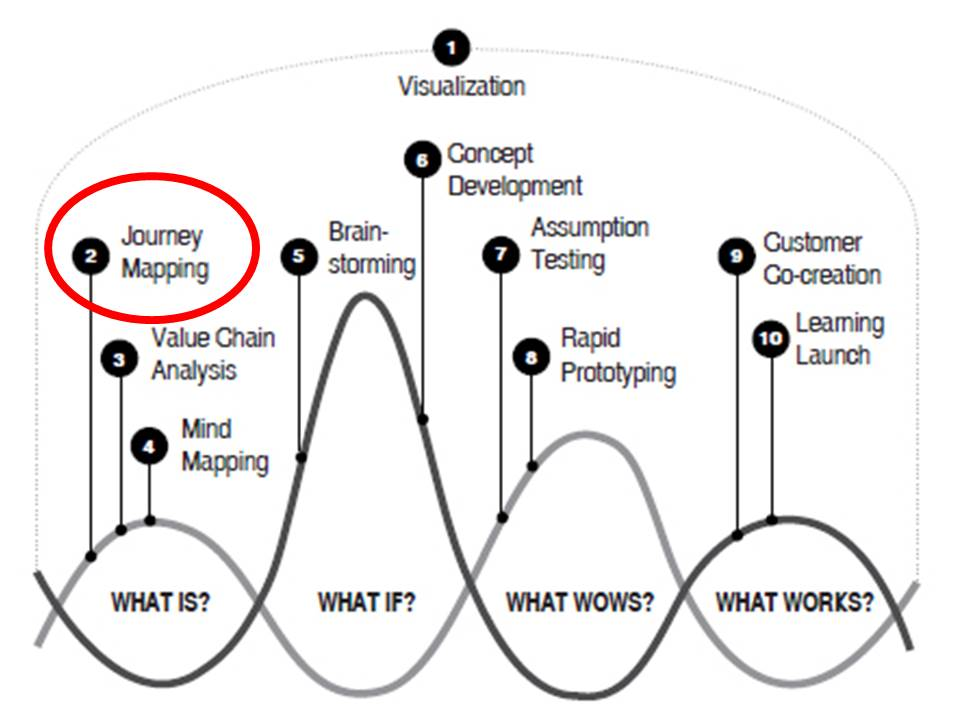 Design Thinking Innovation Wave