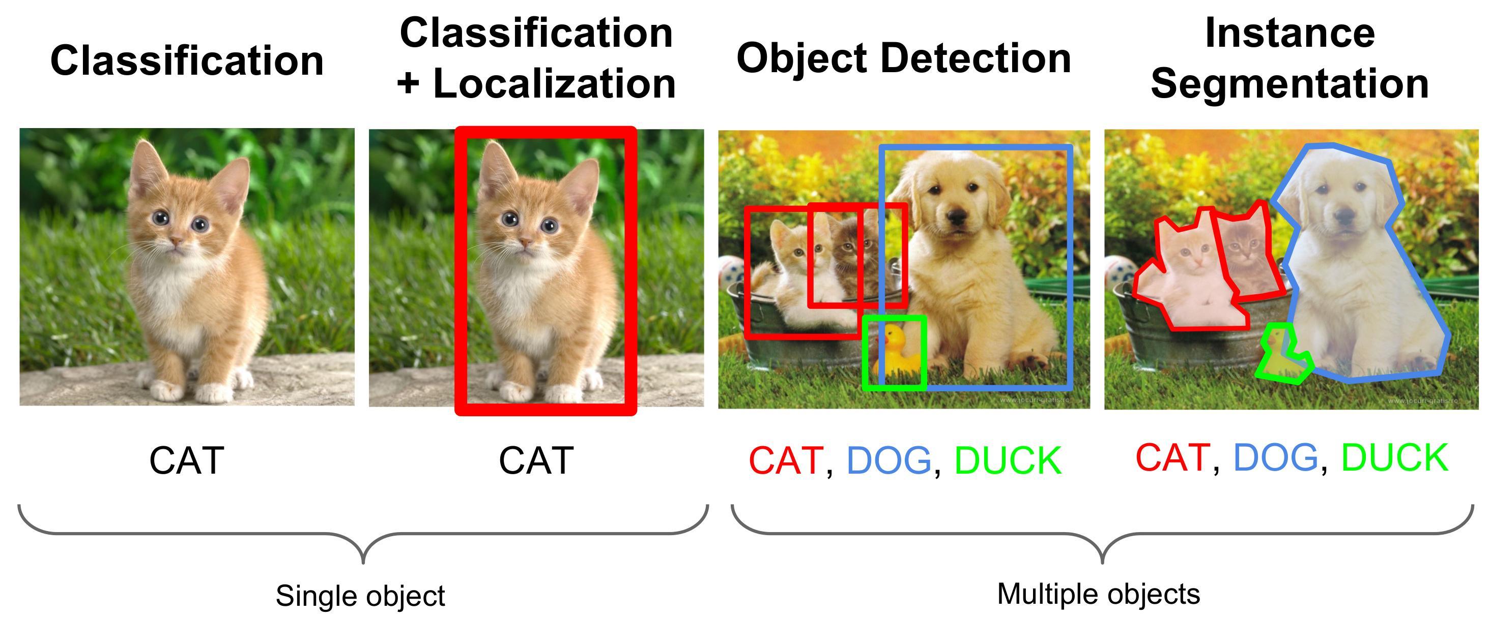 Image Classification In Tensorflow Tickets Wed Dec 13
