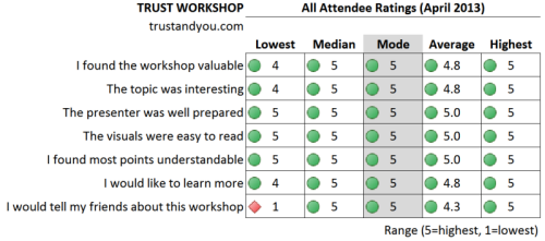 all ratings from the prior workshop