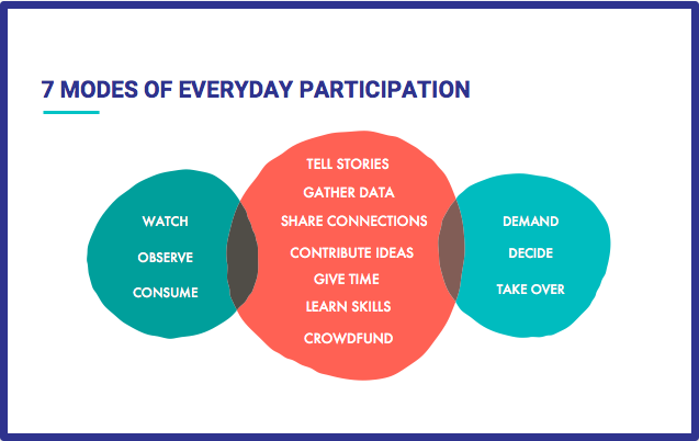 The Seven Modes of Everyday Participation