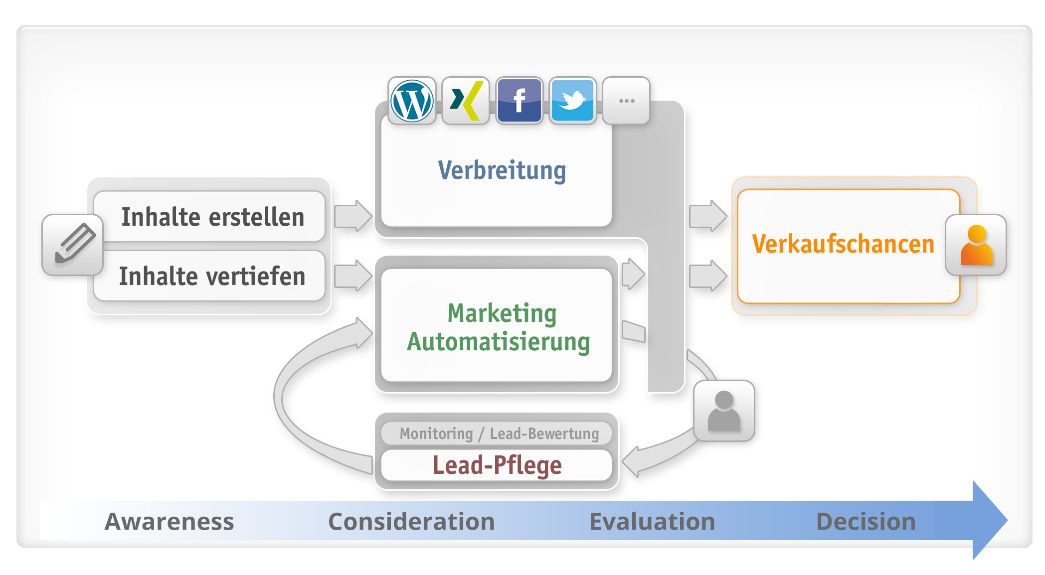 Inbound & Content Marketing Methode