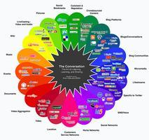 The NEW Social Web: Trends and Opportunities