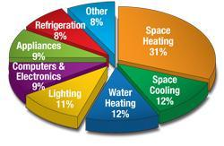 Where is your Home Leaking Energy? Yes, it is!