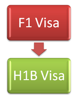 F-1 OPT Post-Completion to H-1B Cap Exempt Visa