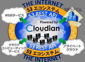 Cloudian Summit 2012 セミナー