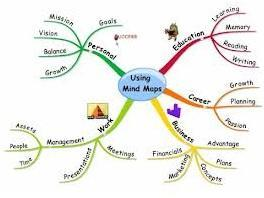 Mind Mapping 101