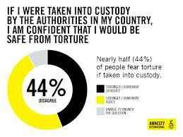 Stop Torture: How Activists Can Campaign for Safeguards