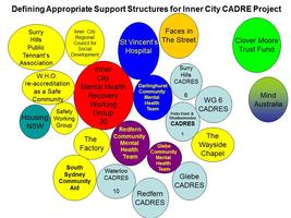 Inner City December CADRE Get-together
