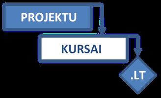 ACP (Agile Certified Practitioner) mokymai