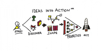 Certified Innovation Games®  Course for Customer...