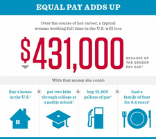 """UCW """"Equal Pay day"""" Lunch and Learn"""