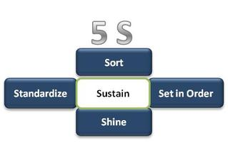 How to Implement a 5-S System Effectively (Free...