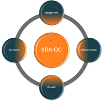 IIBA-OC Workshop: Interview Readiness (Free Event)