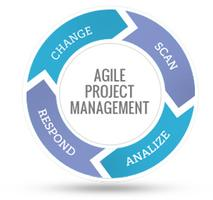 Is Agile Project Management Right for My Nonprofit?