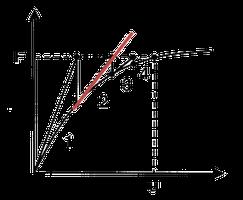 Niet-lineair rekenen met eindige elementen
