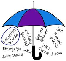 Lizzy Oakley (Fibromyalgia Somerset & Invisible Me Wellbeing Support Group) logo