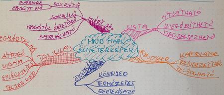 Mind mapping avagy gondolattérképek workshop