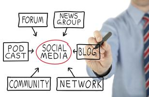 Social Media – Does this Stuff Really Work?