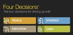 Mastering the Rockefeller Habits Four Decisions Executi...