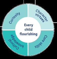 Floreat Education logo