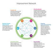 City of Guelph Improvement Network logo