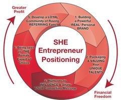 The 5 Pillars to SHEentrepreneur Positioning....